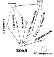 Разум, воля, намерение - схема